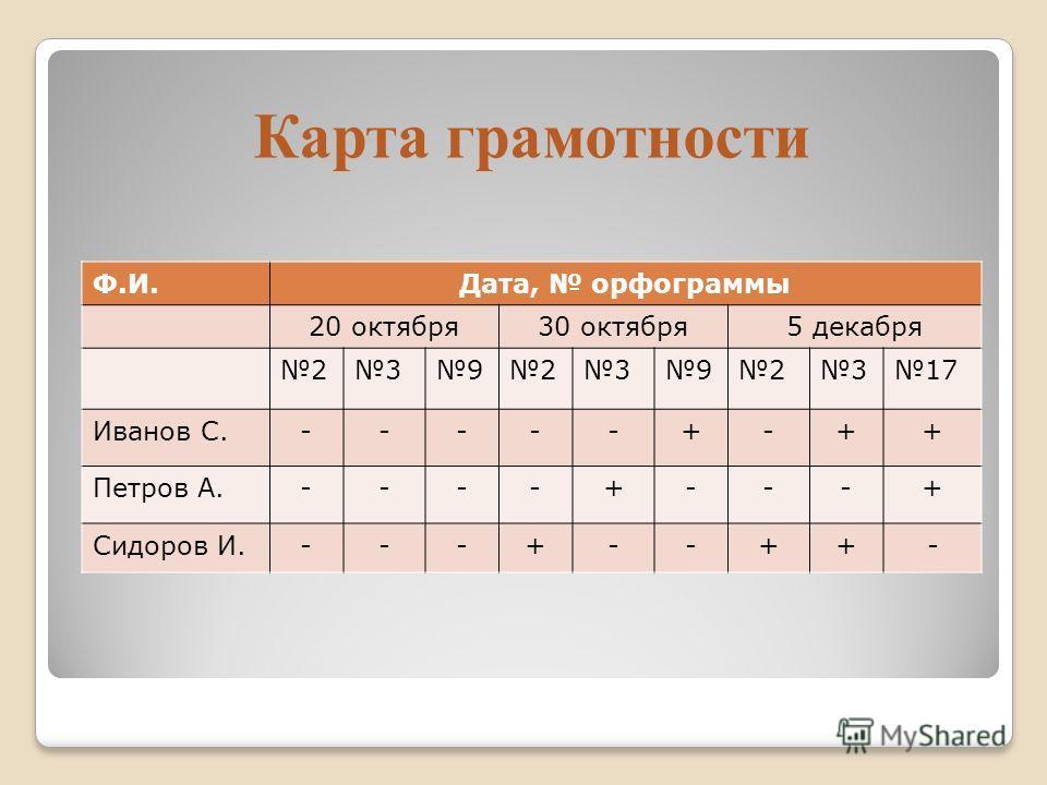 Карта грамотности Ф.И.Дата, орфограммы 20 октября30 октября5 декабря 2392392317 Иванов С.-----+-++ Петров А.----+---+ Сидоров И.---+--++-