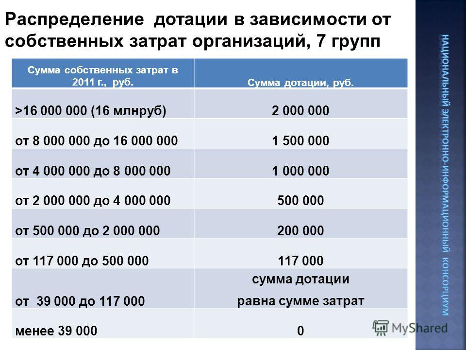 Распределение дотации в зависимости от собственных затрат организаций, 7 групп Сумма собственных затрат в 2011 г., руб.Сумма дотации, руб. >16 000 000 (16 млнруб)2 000 000 от 8 000 000 до 16 000 0001 500 000 от 4 000 000 до 8 000 0001 000 000 от 2 00