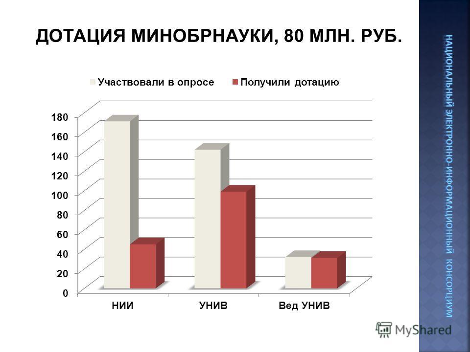 ДОТАЦИЯ МИНОБРНАУКИ, 80 МЛН. РУБ.