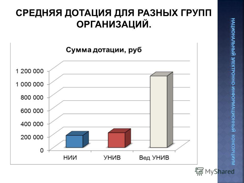 СРЕДНЯЯ ДОТАЦИЯ ДЛЯ РАЗНЫХ ГРУПП ОРГАНИЗАЦИЙ.