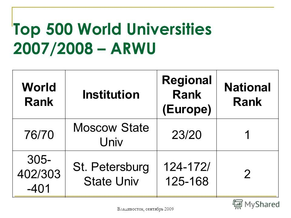 Владивосток, сентябрь 2009 Top 500 World Universities 2007/2008 – ARWU World Rank Institution Regional Rank (Europe) National Rank 76/70 Moscow State Univ 23/201 305- 402/303 -401 St. Petersburg State Univ 124-172/ 125-168 2