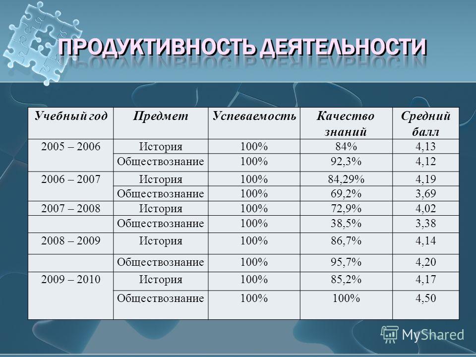 Учебный годПредметУспеваемостьКачество знаний Средний балл 2005 – 2006История100%84%4,13 Обществознание100%92,3%4,12 2006 – 2007История100%84,29%4,19 Обществознание100%69,2%3,69 2007 – 2008История100%72,9%4,02 Обществознание100%38,5%3,38 2008 – 2009И