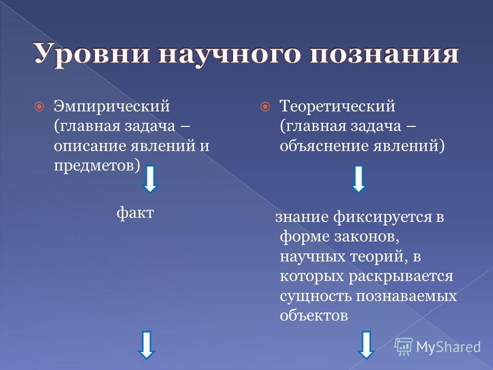 Эмпирический (главная задача – описание явлений и предметов) факт Теоретический (главная задача – объяснение явлений) знание фиксируется в форме законов, научных теорий, в которых раскрывается сущность познаваемых объектов