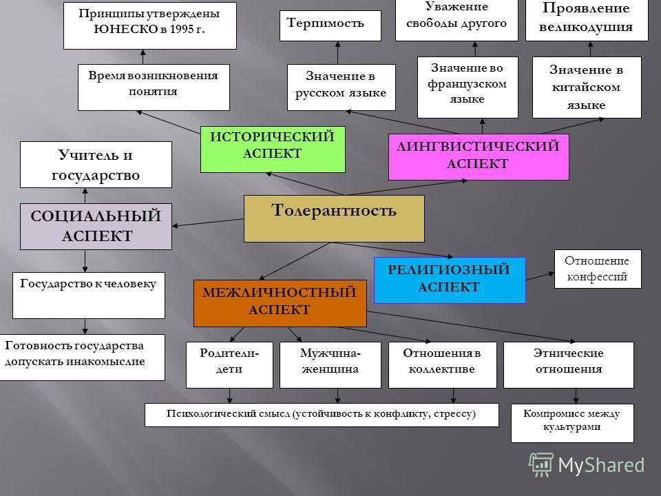социальный аспект здорового образа жизни