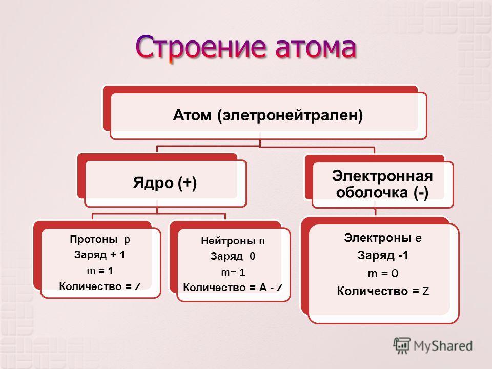 Атом (элетронейтрален)Ядро (+) Протоны p Заряд + 1 m = 1 Количество = Z Нейтроны n Заряд 0 m= 1 Количество = А - Z Электронная оболочка (-) Электроны e Заряд -1 m = 0 Количество = Z