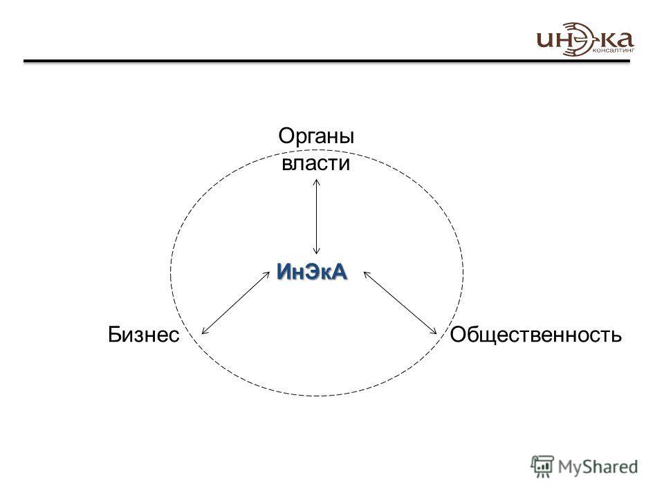 ИнЭкА Органы власти ОбщественностьБизнес