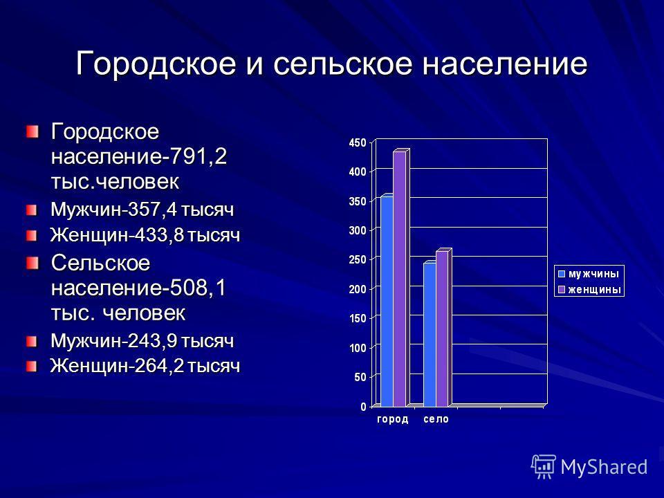 Городское и сельское население Городское население-791,2 тыс.человек Мужчин-357,4 тысяч Женщин-433,8 тысяч Сельское население-508,1 тыс. человек Мужчин-243,9 тысяч Женщин-264,2 тысяч