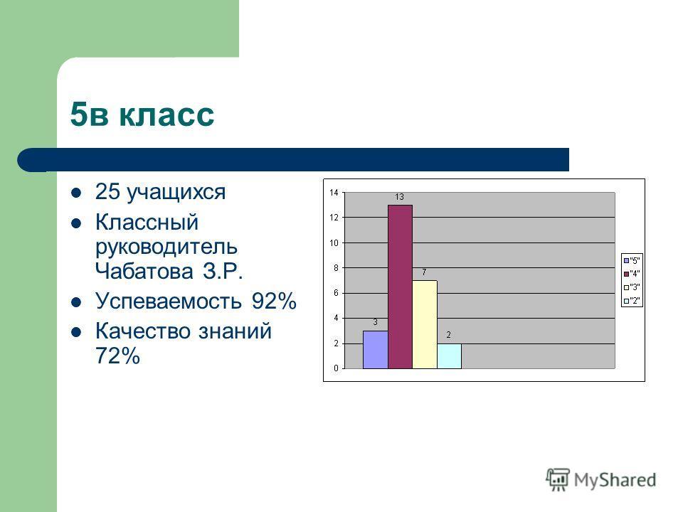 5в класс 25 учащихся Классный руководитель Чабатова З.Р. Успеваемость 92% Качество знаний 72%