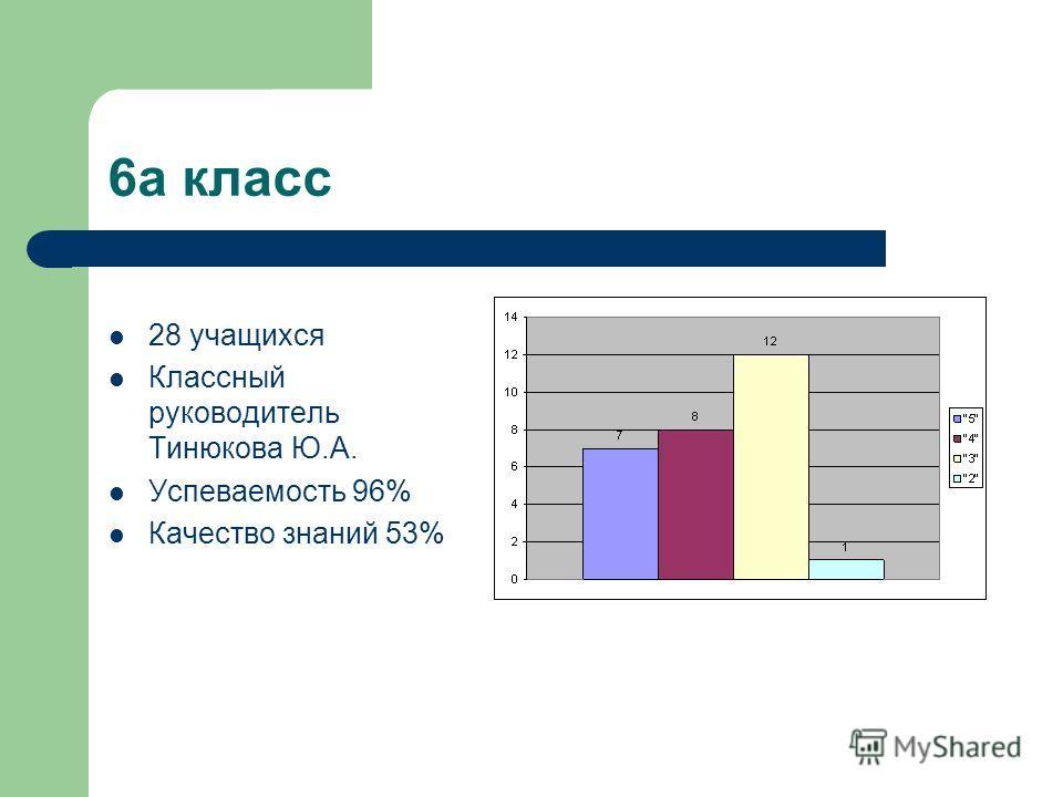 6а класс 28 учащихся Классный руководитель Тинюкова Ю.А. Успеваемость 96% Качество знаний 53%