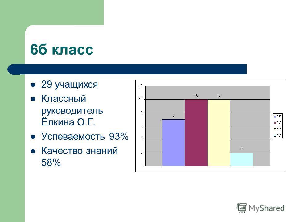 6б класс 29 учащихся Классный руководитель Ёлкина О.Г. Успеваемость 93% Качество знаний 58%