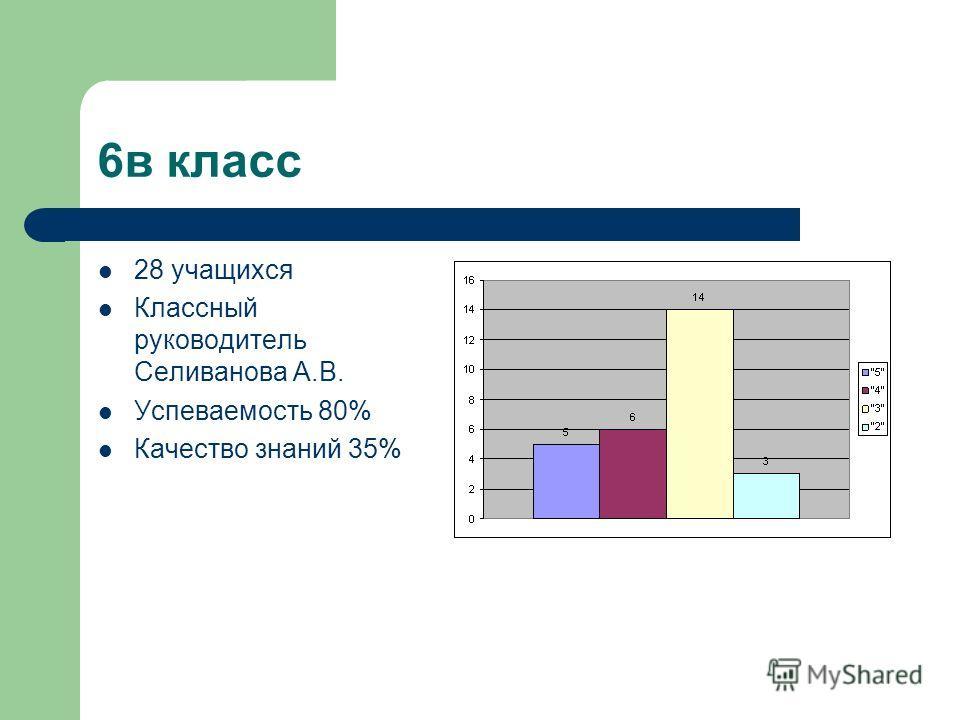 6в класс 28 учащихся Классный руководитель Селиванова А.В. Успеваемость 80% Качество знаний 35%