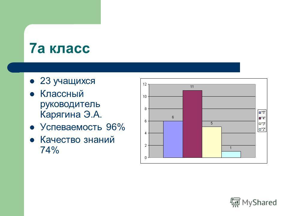 7а класс 23 учащихся Классный руководитель Карягина Э.А. Успеваемость 96% Качество знаний 74%