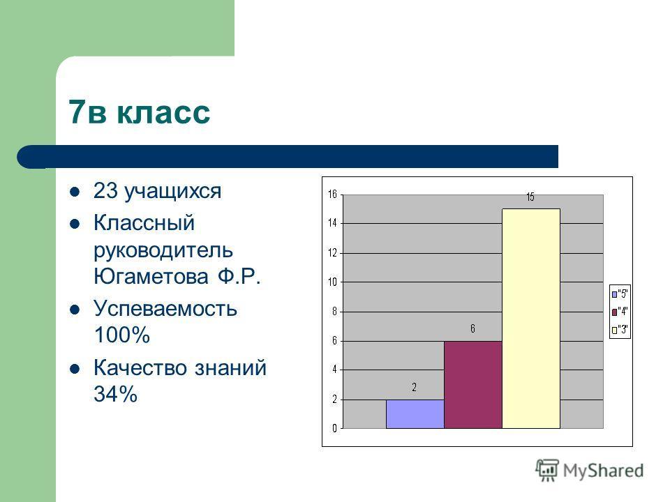 7в класс 23 учащихся Классный руководитель Югаметова Ф.Р. Успеваемость 100% Качество знаний 34%