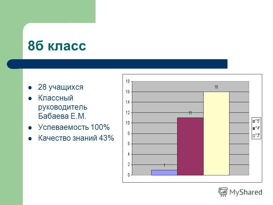 8б класс 28 учащихся Классный руководитель Бабаева Е.М. Успеваемость 100% Качество знаний 43%