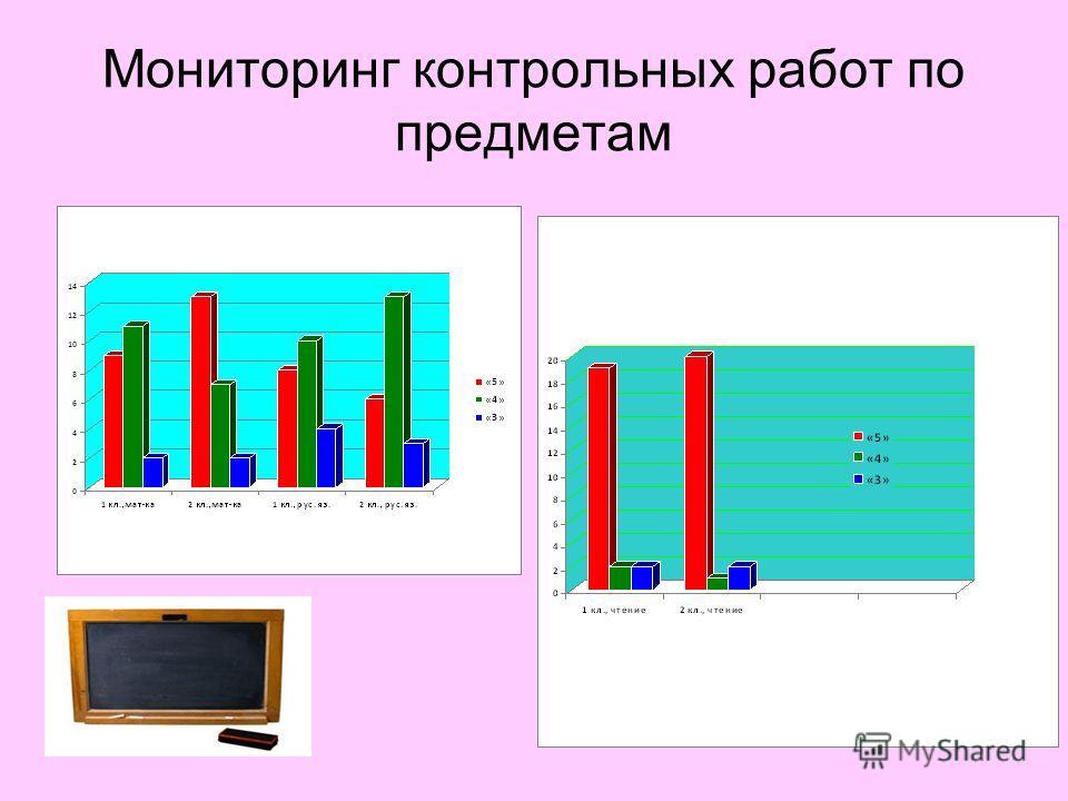 Мониторинг контрольных работ по предметам
