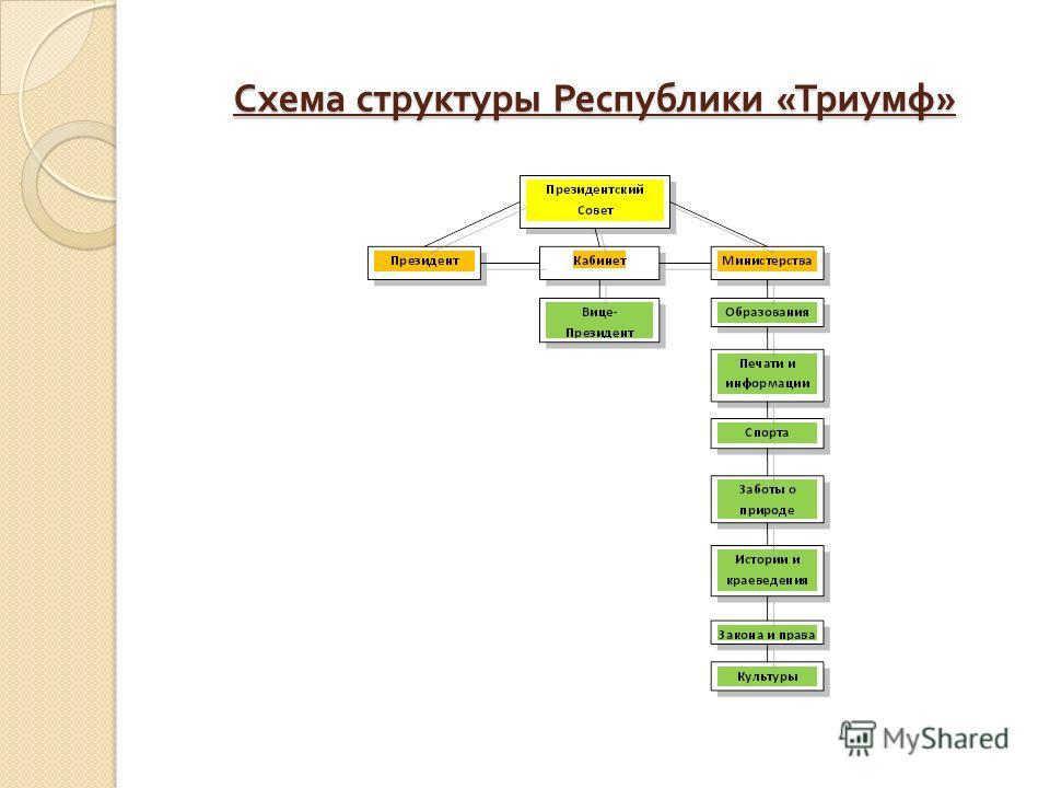 Схема структуры Республики « Триумф »