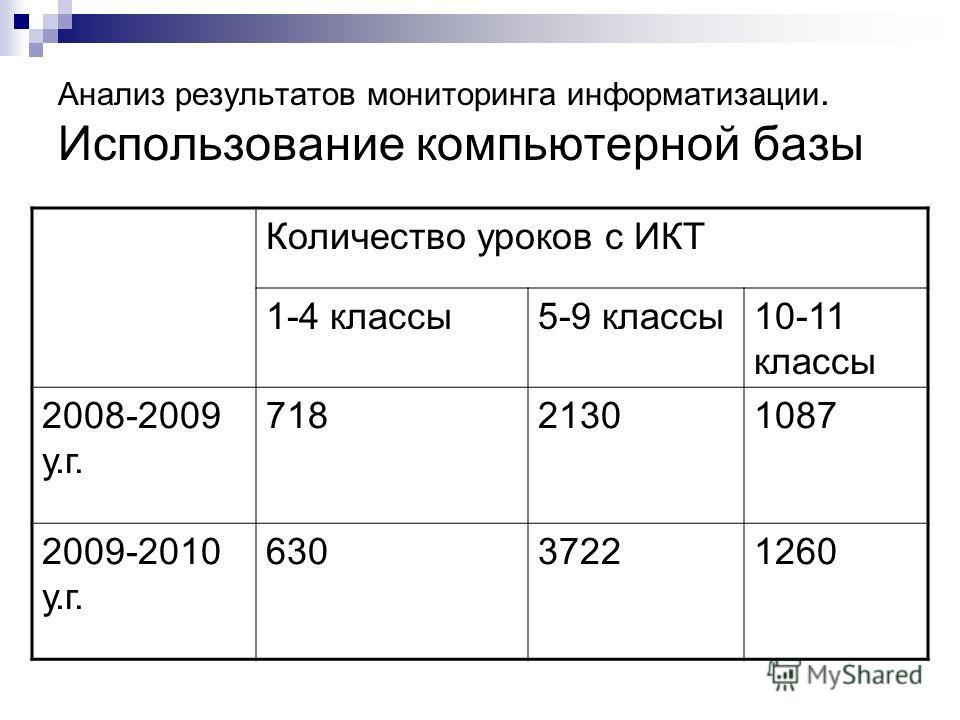 Анализ результатов мониторинга информатизации. Использование компьютерной базы Количество уроков с ИКТ 1-4 классы5-9 классы10-11 классы 2008-2009 у.г. 71821301087 2009-2010 у.г. 63037221260
