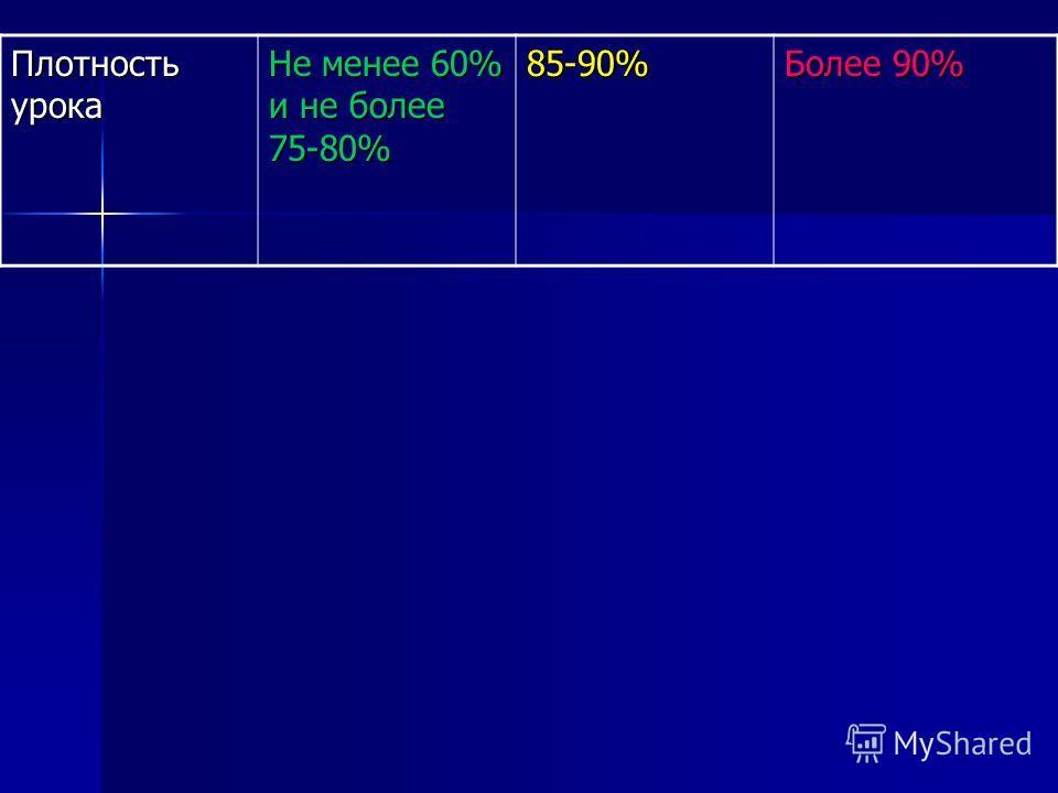 Плотность урока Не менее 60% и не более 75-80% 85-90% Более 90%