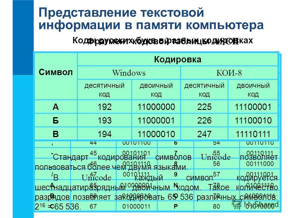 Представление текстовой информации в памяти компьютера Соответствие между изображениями символов и кодами символов устанавливается с помощью кодовых таблиц. Фрагмент кодовой таблицы ASCII СимволДесятичный код Двоичный код СимволДесятичный код Двоичны