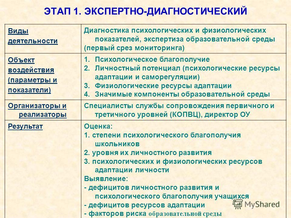 ЭТАП 1. ЭКСПЕРТНО-ДИАГНОСТИЧЕСКИЙ Виды деятельности Диагностика психологических и физиологических показателей, экспертиза образовательной среды (первый срез мониторинга) Объект воздействия (параметры и показатели) 1.Психологическое благополучие 2.Лич