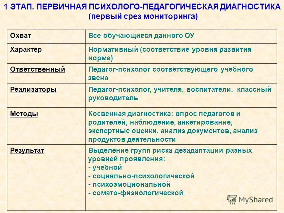 1 ЭТАП. ПЕРВИЧНАЯ ПСИХОЛОГО-ПЕДАГОГИЧЕСКАЯ ДИАГНОСТИКА (первый срез мониторинга) ОхватВсе обучающиеся данного ОУ ХарактерНормативный (соответствие уровня развития норме) ОтветственныйПедагог-психолог соответствующего учебного звена РеализаторыПедагог