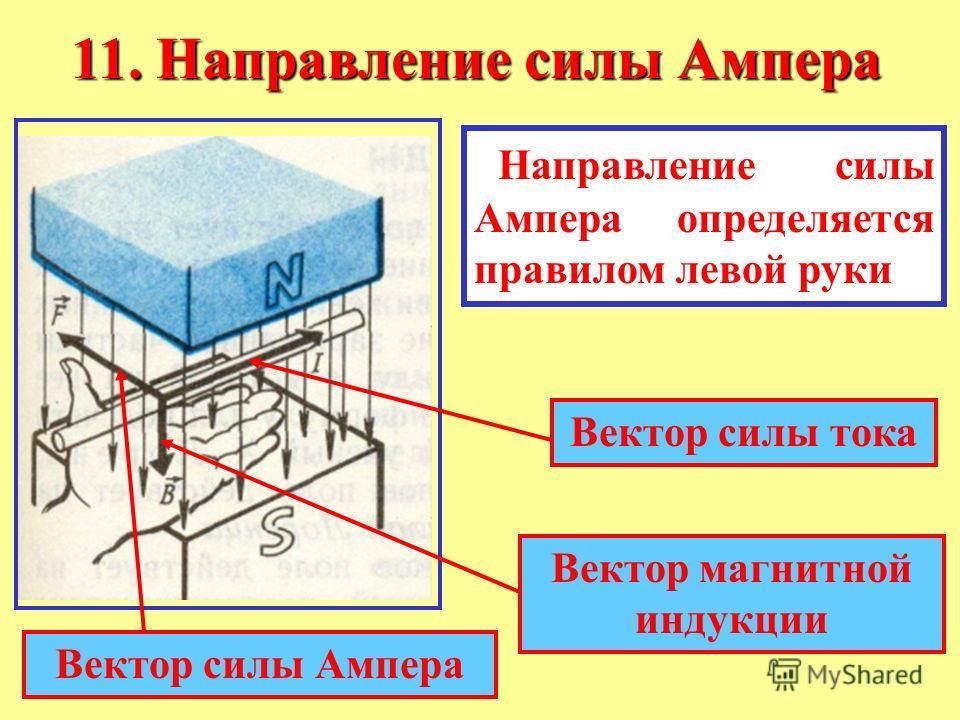 11. Направление силы Ампера Направление силы Ампера определяется правилом левой руки Вектор силы тока Вектор магнитной индукции Вектор силы Ампера