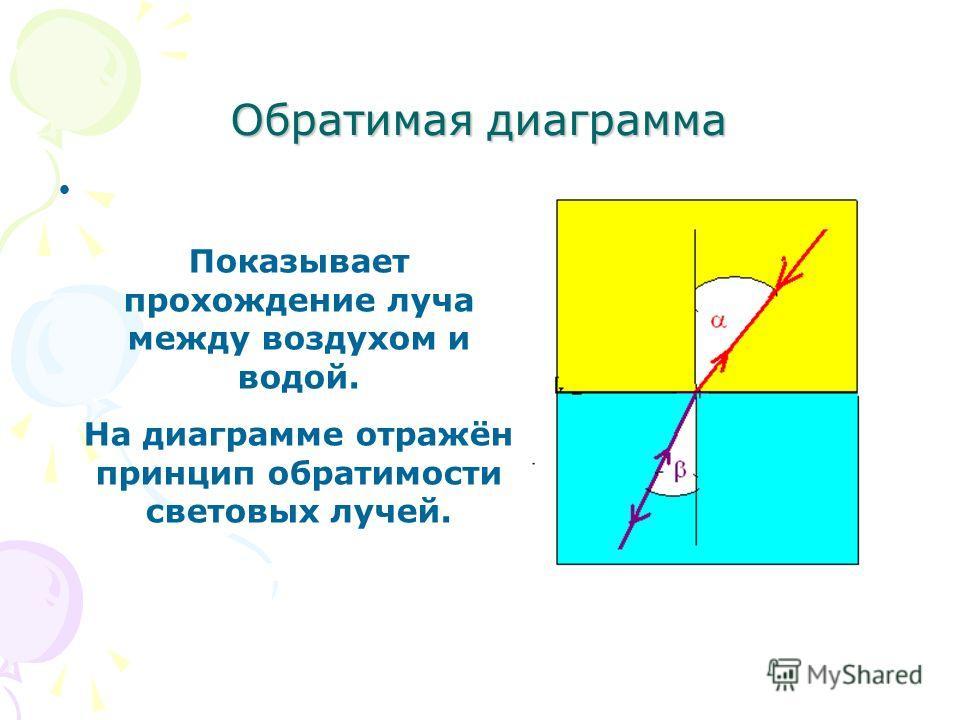 Обратимая диаграмма Показывает прохождение луча между воздухом и водой. На диаграмме отражён принцип обратимости световых лучей.