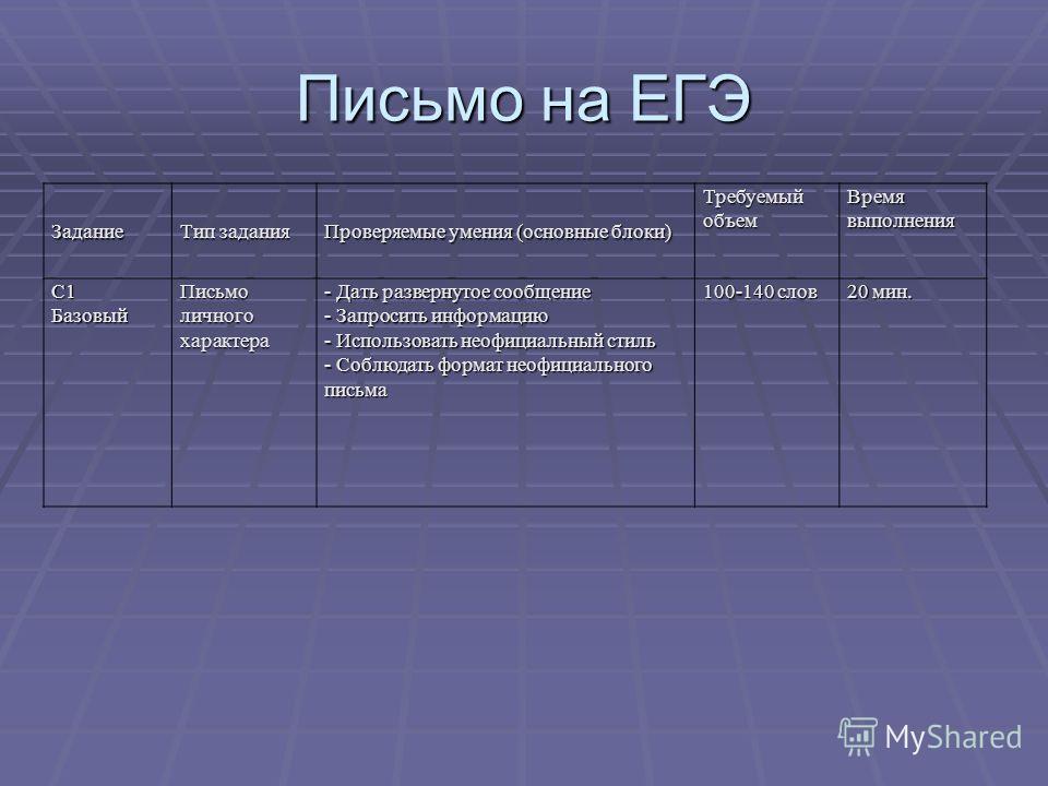 Письмо на ЕГЭ Задание Тип задания Проверяемые умения (основные блоки) Требуемый объем Время выполнения С1Базовый Письмо личного характера - Дать развернутое сообщение - Запросить информацию - Использовать неофициальный стиль - Соблюдать формат неофиц