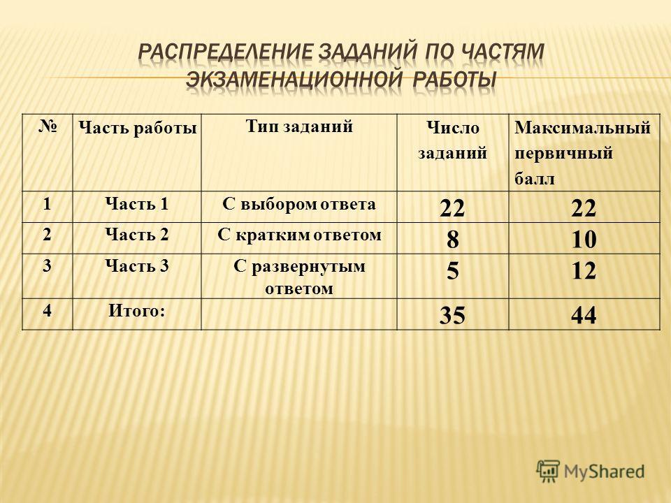 Часть работы Тип заданий Число заданий Максимальный первичный балл 1Часть 1С выбором ответа 22 2Часть 2С кратким ответом 810 3Часть 3С развернутым ответом 512 4Итого: 3544