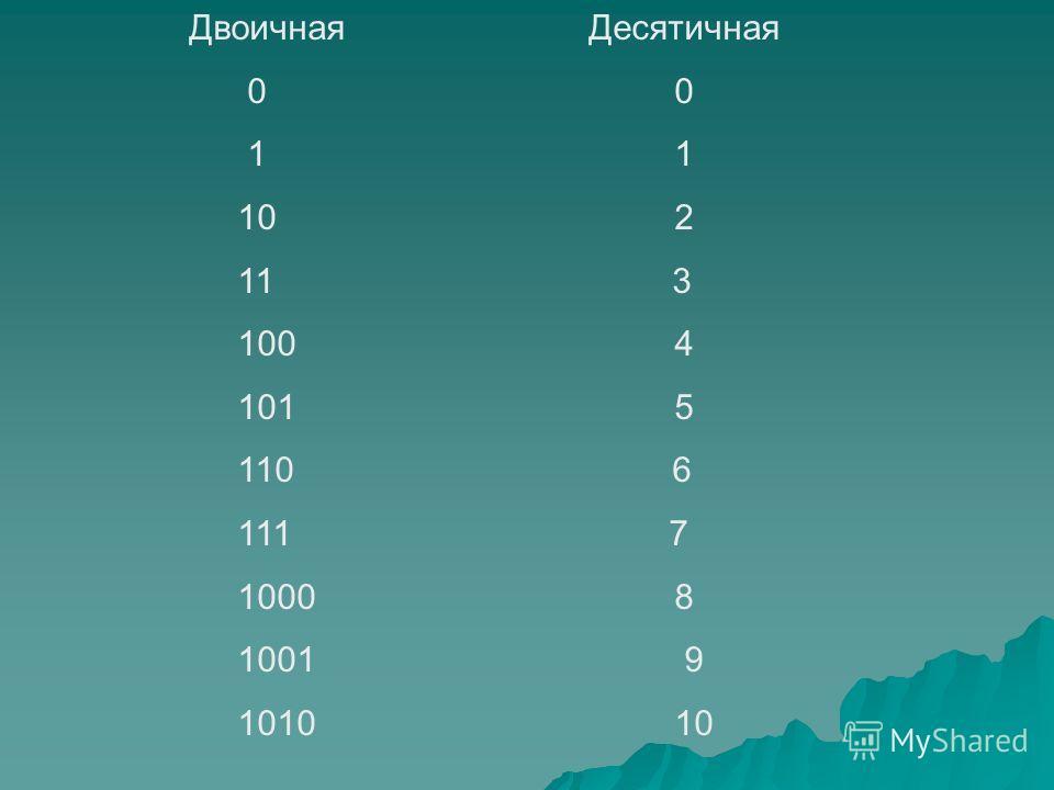 Двоичная Десятичная 0 0 1 1 10 2 11 3 100 4 101 5 110 6 111 7 1000 8 1001 9 1010 10