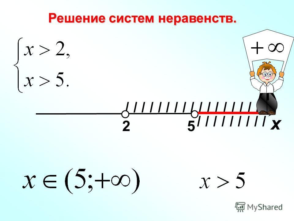 I I I I I I I I I Решение систем неравенств. I I I I I I I I I х 25