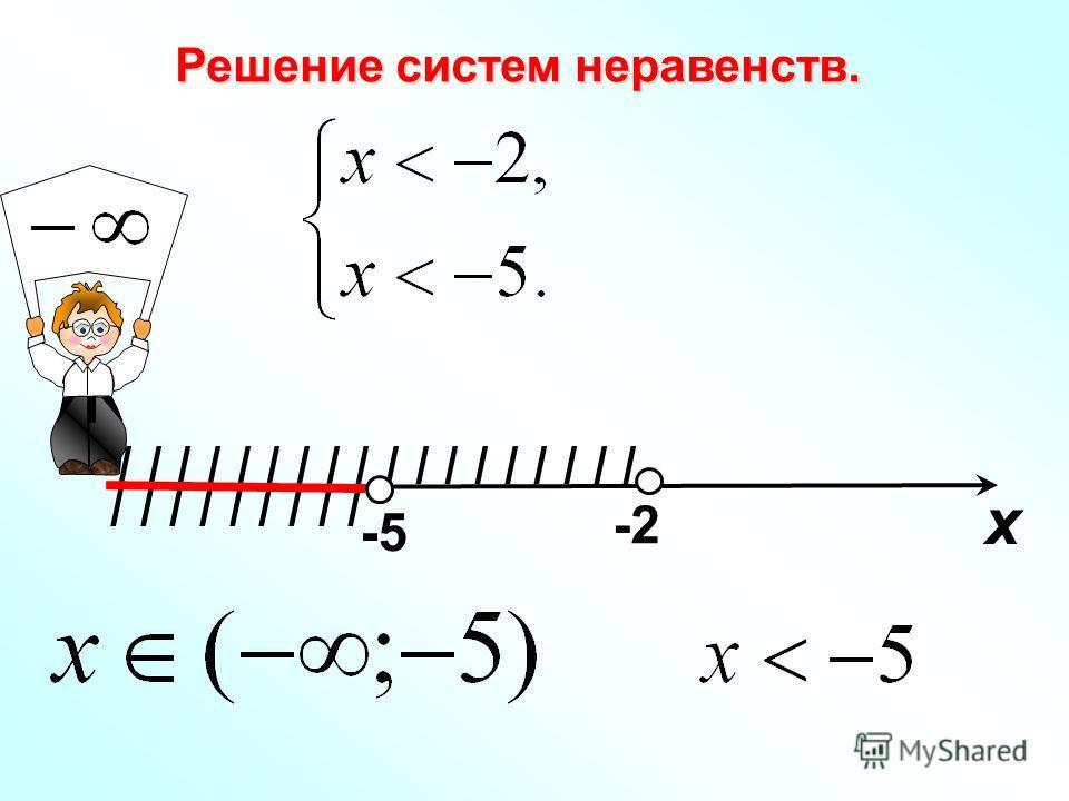 Решение систем неравенств. I I I I I I I I I х -2 -5-5