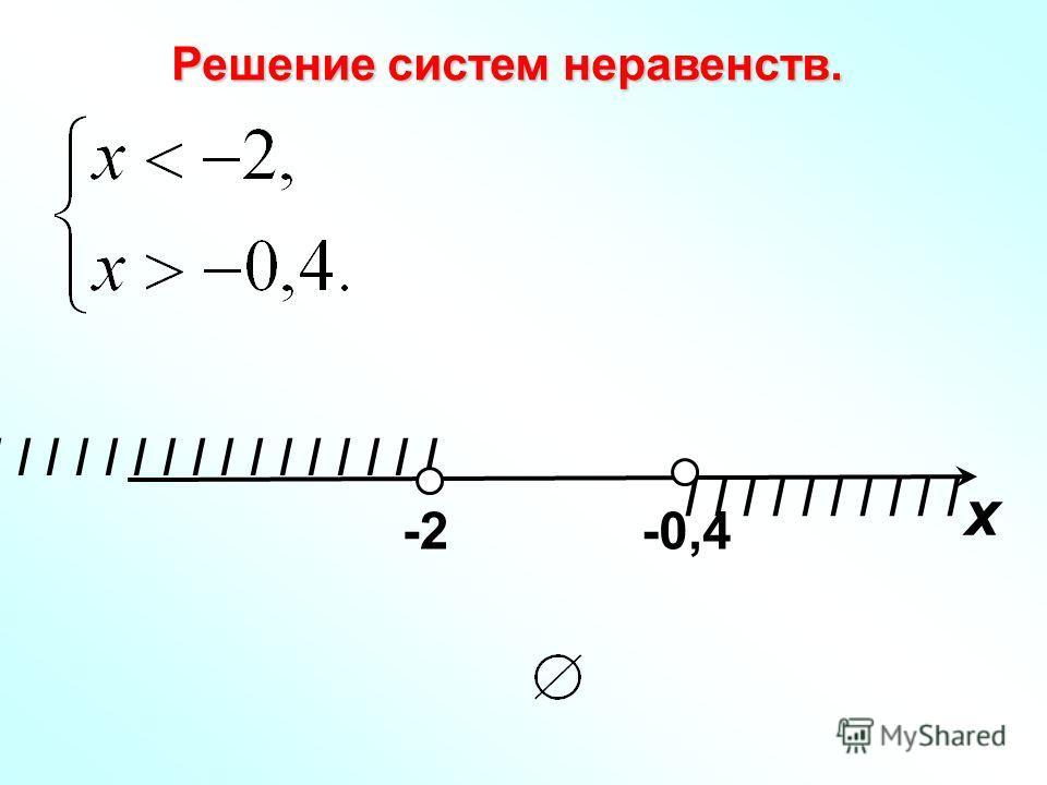 I I I I I I I I Решение систем неравенств. I I I I I х -2-0,4