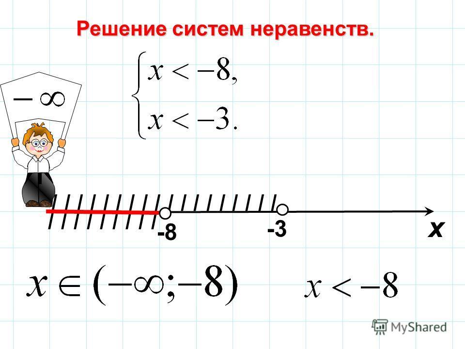 I I I I I I I I I Решение систем неравенств. I I I I I I I I I х 57