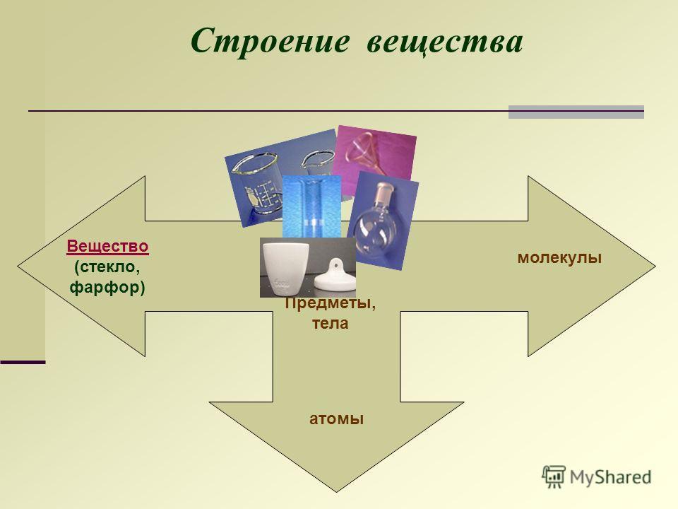 Строение вещества Предметы, тела Вещество (стекло, фарфор) молекулы атомы