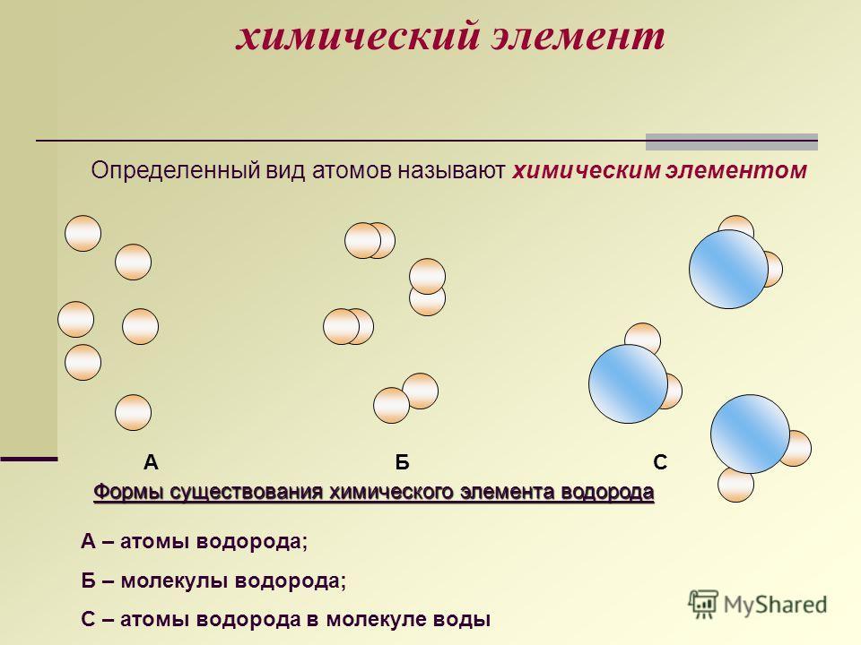химический элемент Определенный вид атомов называют химическим элементом Формы существования химического элемента водорода АБС А – атомы водорода; Б – молекулы водорода; С – атомы водорода в молекуле воды