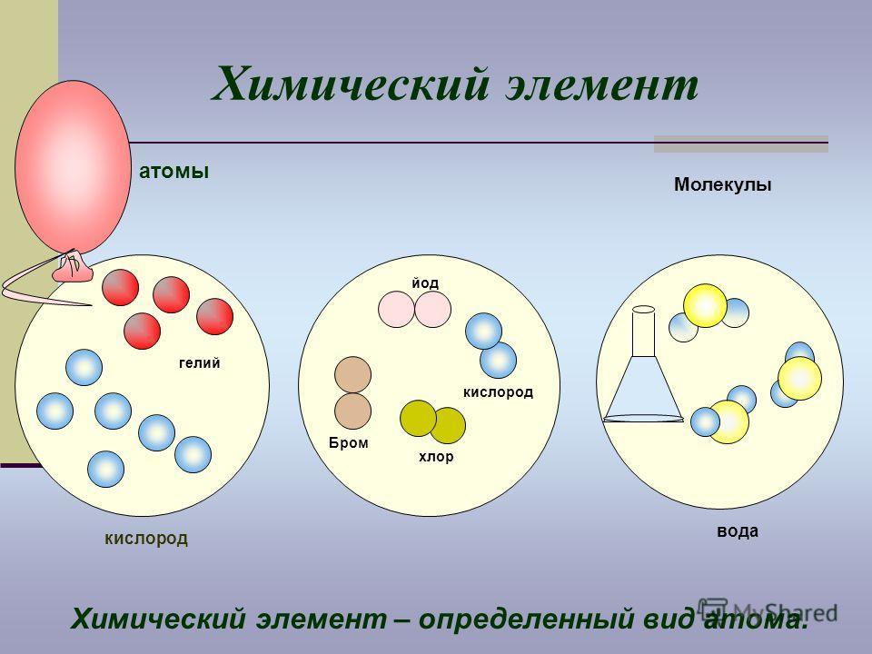 Химический элемент атомы Химический элемент – определенный вид атома. кислород Молекулы вода Бром хлор йод кислород гелий