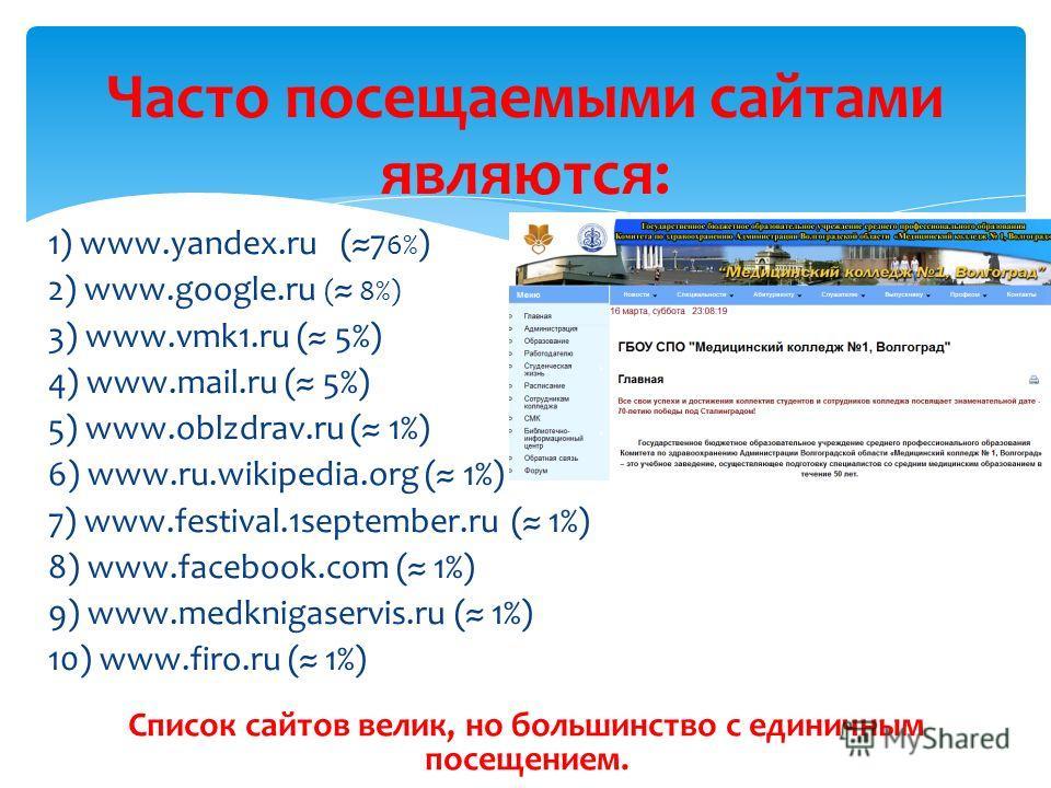 1) www.yandex.ru (7 6% ) 2) www.google.ru ( 8%) 3) www.vmk1.ru ( 5%) 4) www.mail.ru ( 5%) 5) www.oblzdrav.ru ( 1%) 6) www.ru.wikipedia.org ( 1%) 7) www.festival.1september.ru ( 1%) 8) www.facebook.com ( 1%) 9) www.medknigaservis.ru ( 1%) 10) www.firo