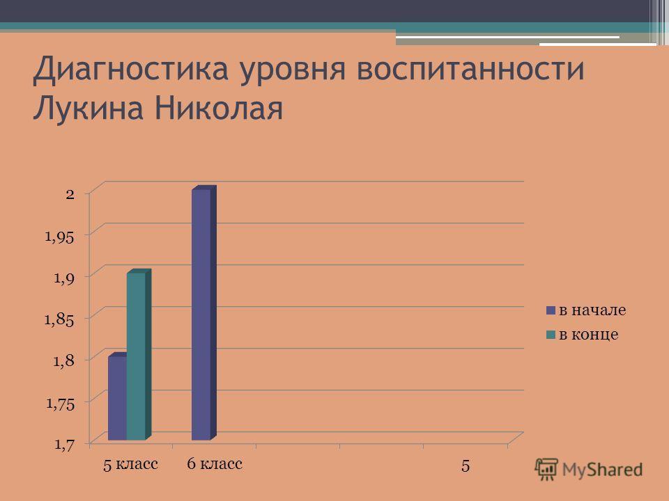 Диагностика уровня воспитанности Лукина Николая