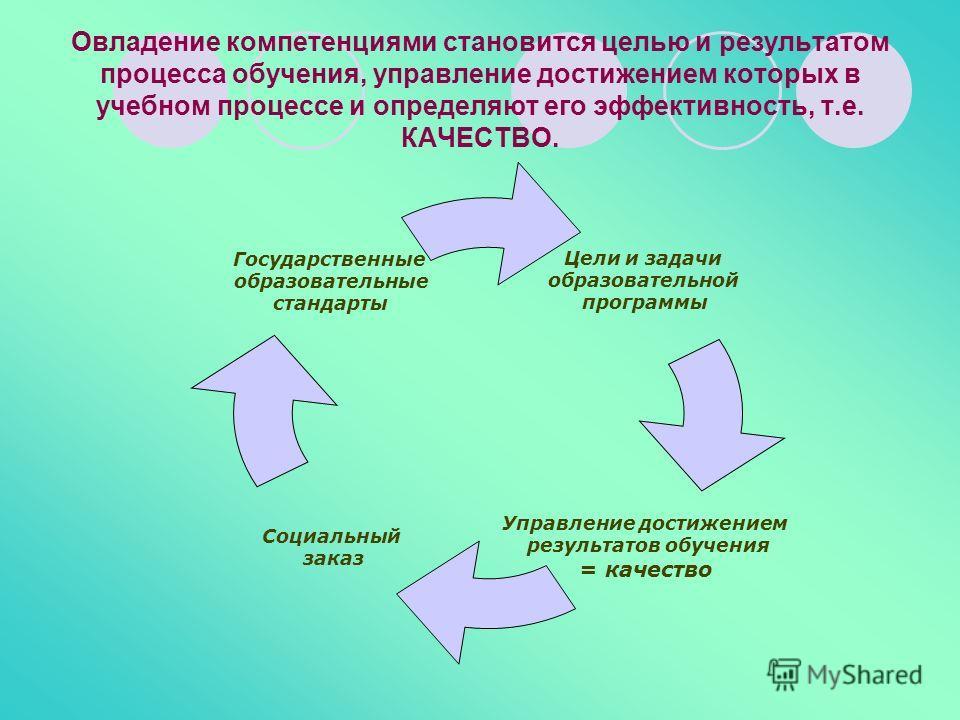 Овладение компетенциями становится целью и результатом процесса обучения, управление достижением которых в учебном процессе и определяют его эффективность, т.е. КАЧЕСТВО. Цели и задачи образовательной программы Управление достижением результатов обуч