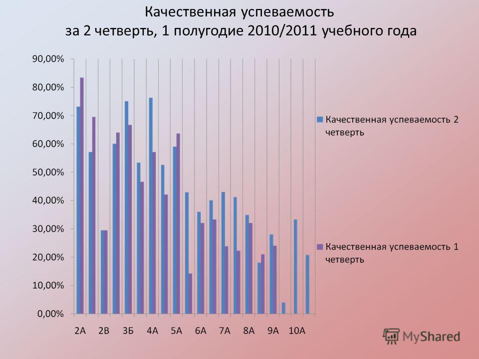 Качественная успеваемость за 2 четверть, 1 полугодие 2010/2011 учебного года