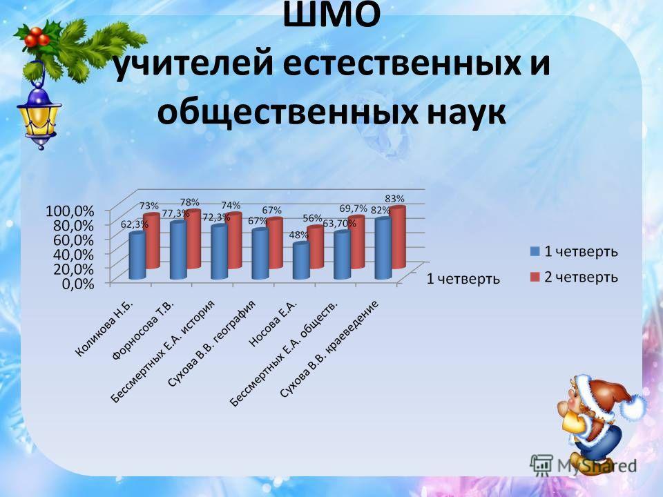 ШМО учителей естественных и общественных наук