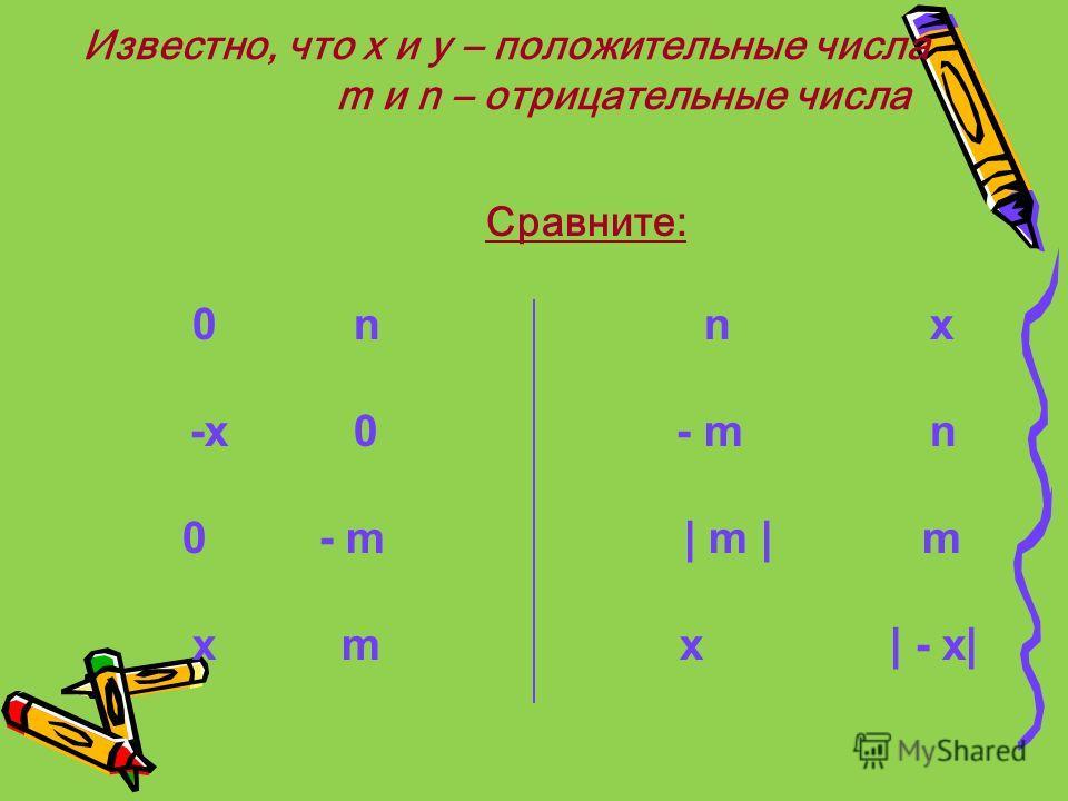 Известно, что х и у – положительные числа m и n – отрицательные числа Сравните: 0 n n x -x 0 - m n 0 - m | m | m x m x | - x|