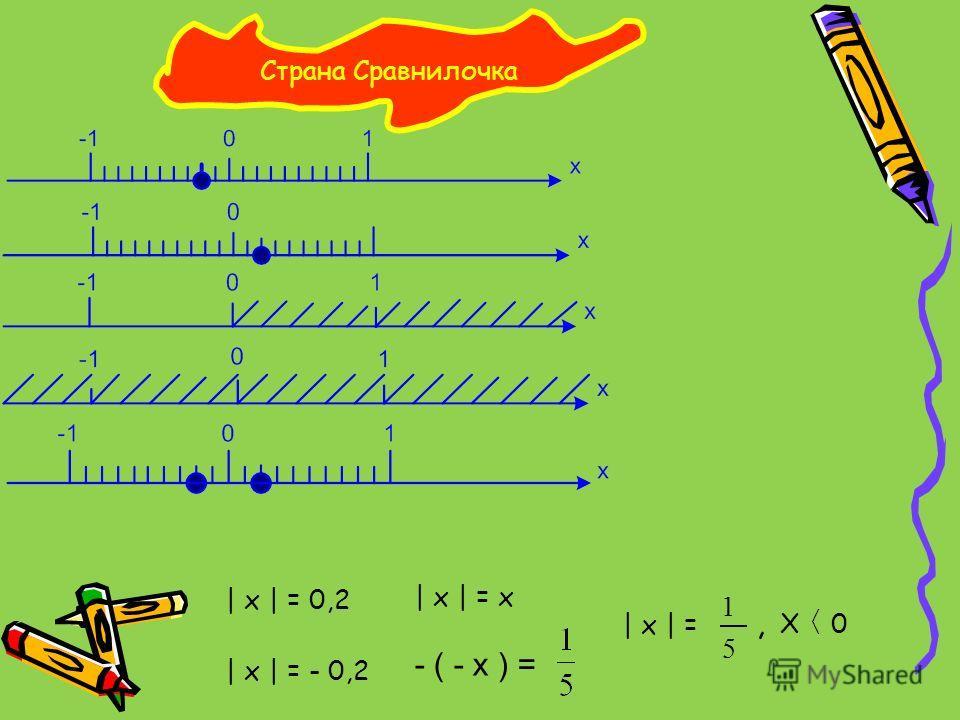 Страна Сравнилочка | x | = 0,2 | x | = - 0,2 | x | = x | x | = 5 1 X 0, - ( - x ) =
