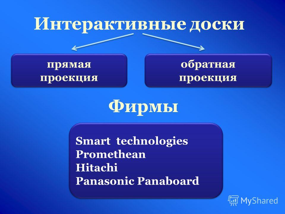 Интерактивные доски прямая проекция обратная проекция Фирмы Smart technologies Promethean Hitachi Panasonic Panaboard Smart technologies Promethean Hitachi Panasonic Panaboard