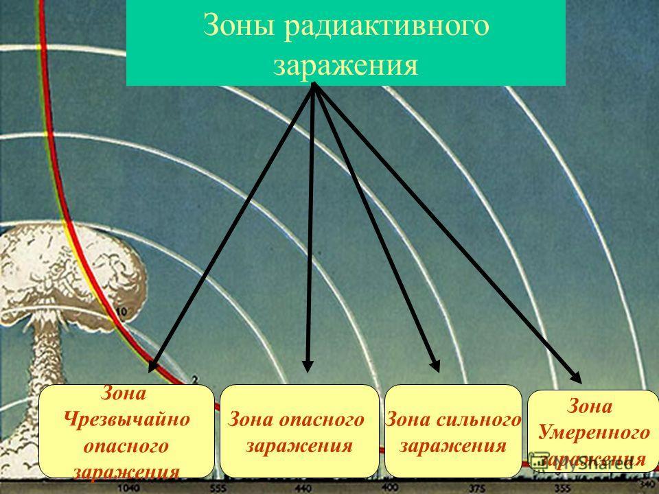 Зоны радиактивного заражения Зона Чрезвычайно опасного заражения Зона опасного заражения Зона сильного заражения Зона Умеренного заражения