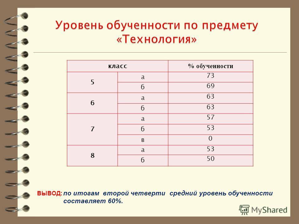 класс % обученности 5 а 73 б 69 6 а 63 б 7 а 57 б 53 в 0 8 а б 50 ВЫВОД: по итогам второй четверти средний уровень обученности составляет 60%.