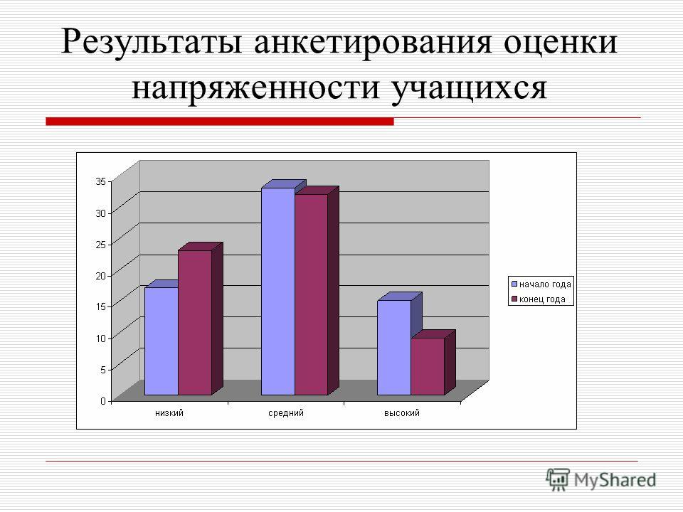 Результаты анкетирования оценки напряженности учащихся