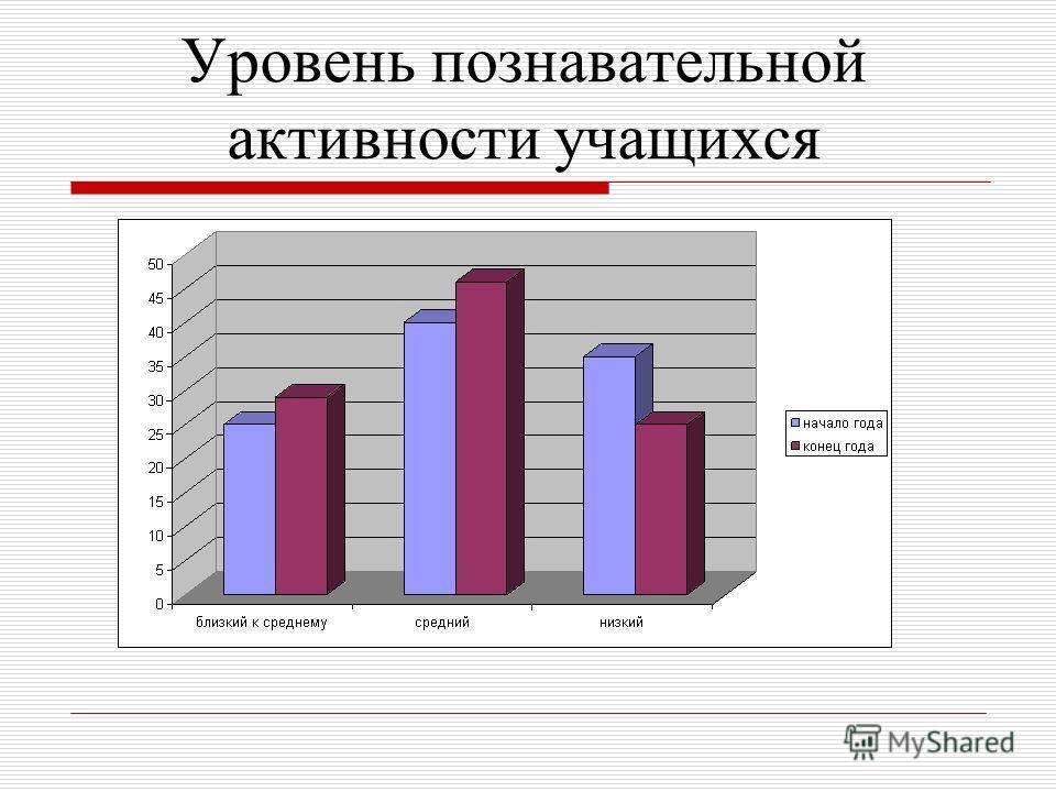 Уровень познавательной активности учащихся