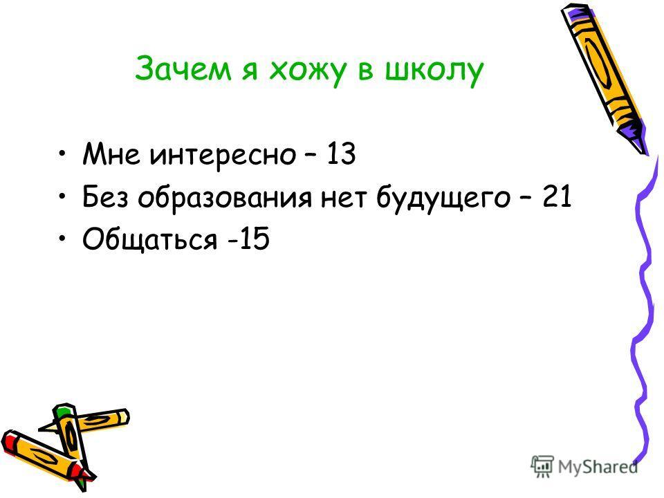 Зачем я хожу в школу Мне интересно – 13 Без образования нет будущего – 21 Общаться -15